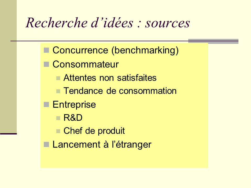 Recherche d'idées : sources