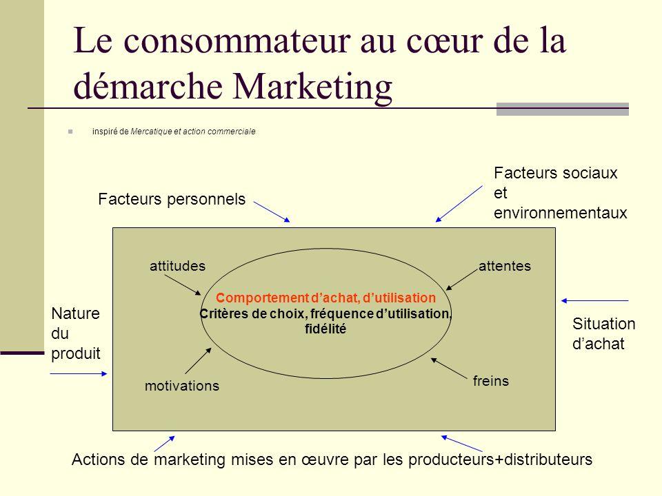 Le consommateur au cœur de la démarche Marketing