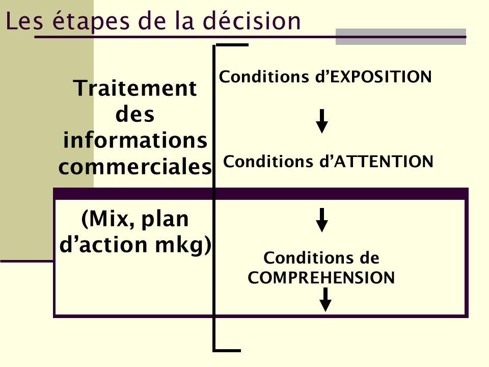 Les étapes de la décision