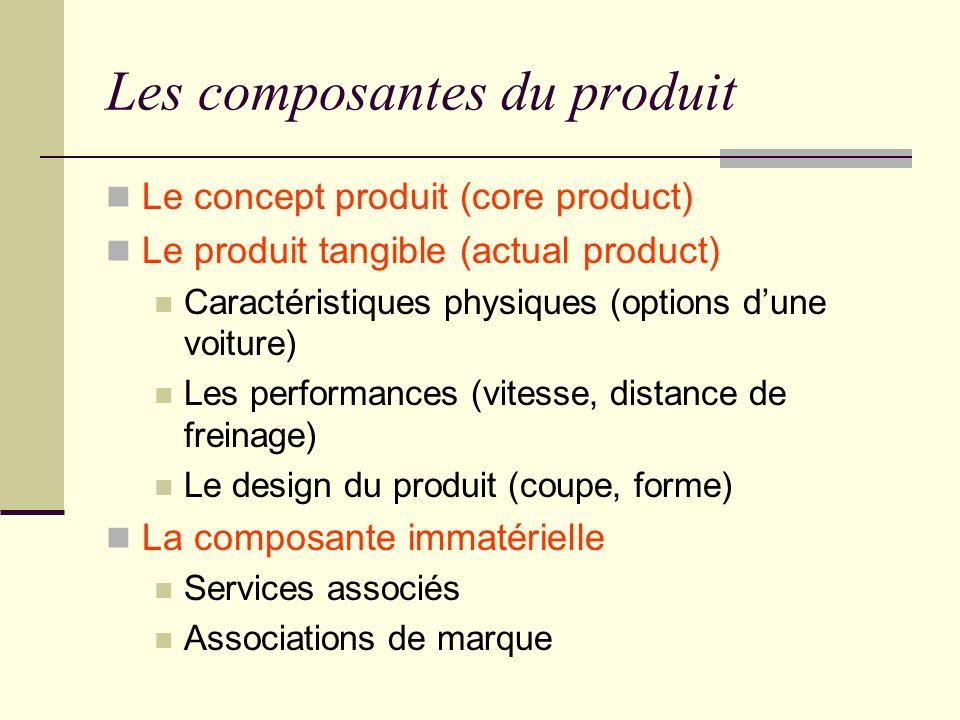 Les composantes du produit