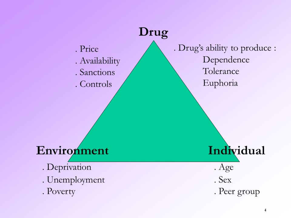 Drug Environment . Deprivation Individual . Age . Price . Availability