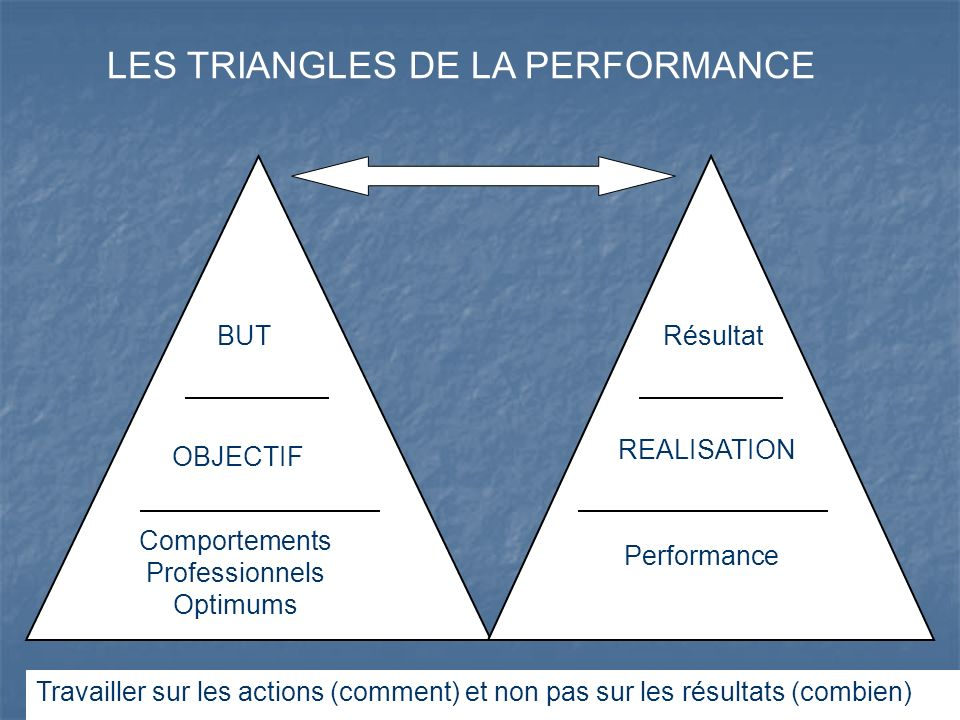 LES TRIANGLES DE LA PERFORMANCE