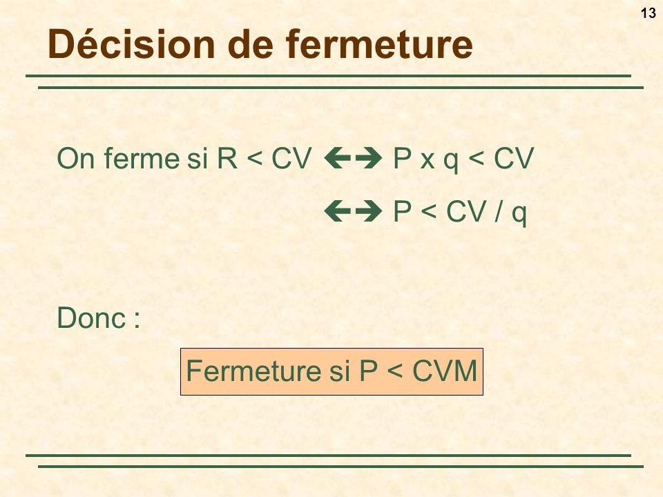 Décision de fermeture On ferme si R < CV  P x q < CV