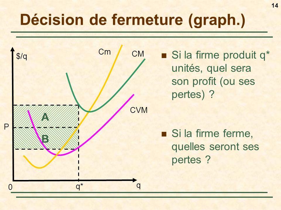 Décision de fermeture (graph.)