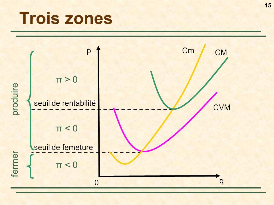 Trois zones π > 0 produire π < 0 fermer π < 0 p Cm CM