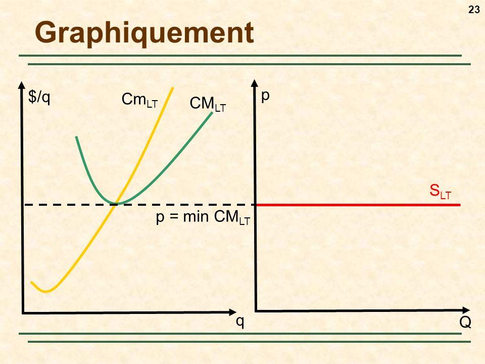 Graphiquement $/q p CmLT CMLT SLT p = min CMLT q Q
