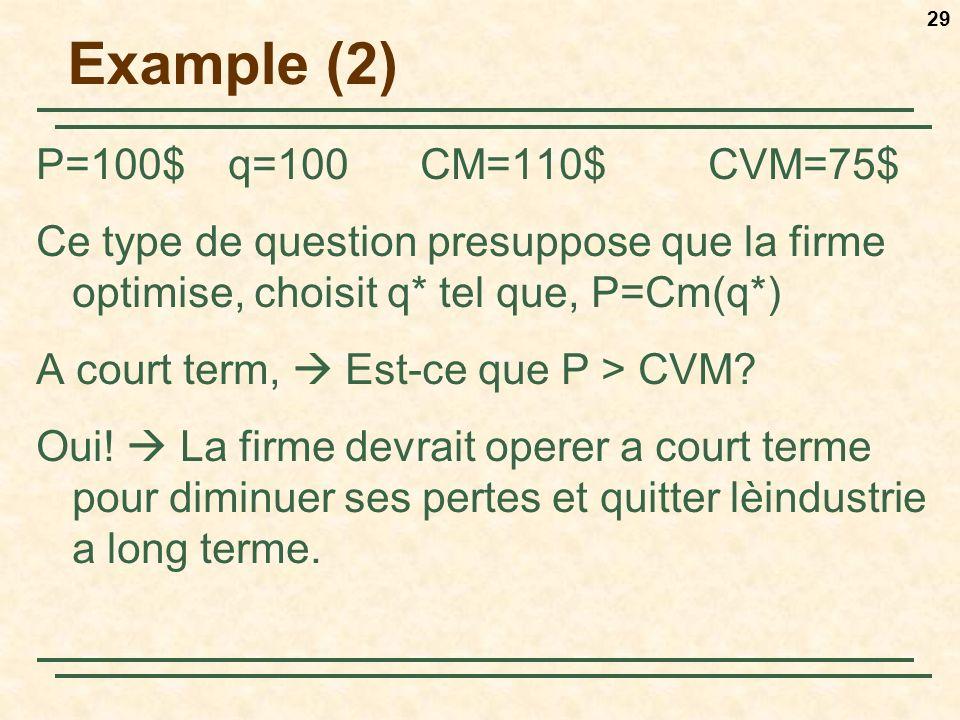 Example (2) P=100$ q=100 CM=110$ CVM=75$