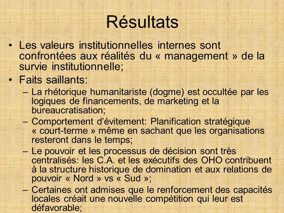 Résultats Les valeurs institutionnelles internes sont confrontées aux réalités du « management » de la survie institutionnelle;