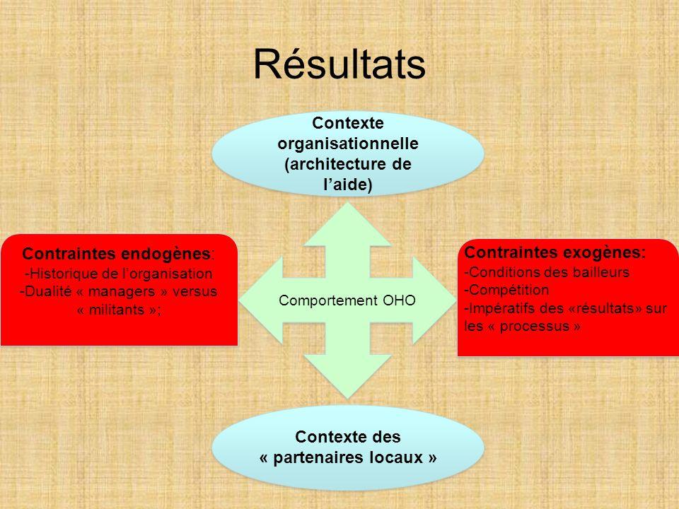 Résultats Contexte organisationnelle (architecture de l'aide)