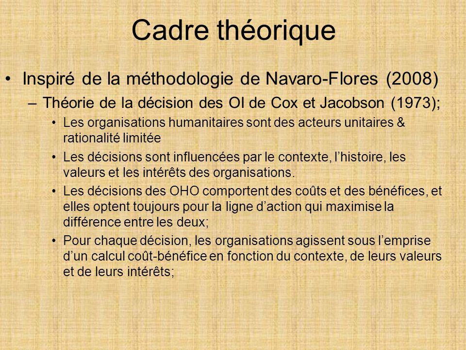 Cadre théorique Inspiré de la méthodologie de Navaro-Flores (2008)