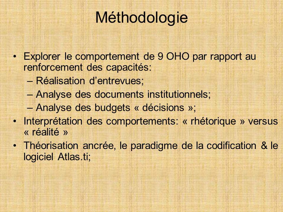 Méthodologie Explorer le comportement de 9 OHO par rapport au renforcement des capacités: Réalisation d'entrevues;