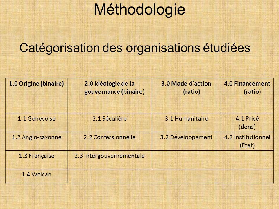 2.0 Idéologie de la gouvernance (binaire)