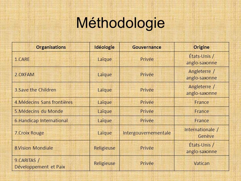 Méthodologie Organisations Idéologie Gouvernance Origine 1.CARE Laïque