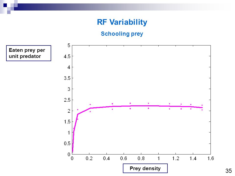 RF Variability Schooling prey 35 Eaten prey per unit predator
