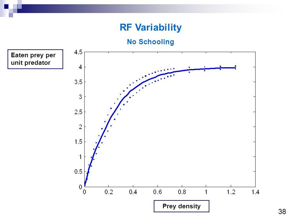 RF Variability No Schooling 38 Eaten prey per unit predator
