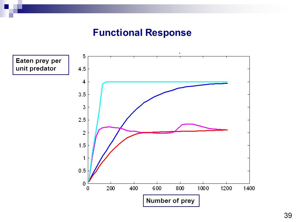 Functional Response Eaten prey per unit predator Number of prey 39