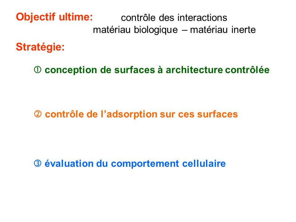 Objectif ultime: Stratégie: contrôle des interactions