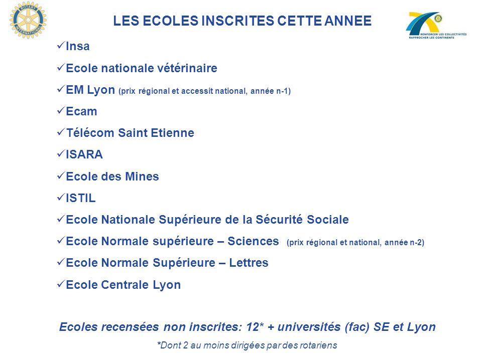 Ecoles recensées non inscrites: 12* + universités (fac) SE et Lyon