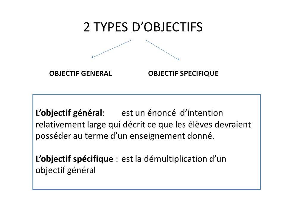 2 TYPES D'OBJECTIFS OBJECTIF GENERAL. OBJECTIF SPECIFIQUE.