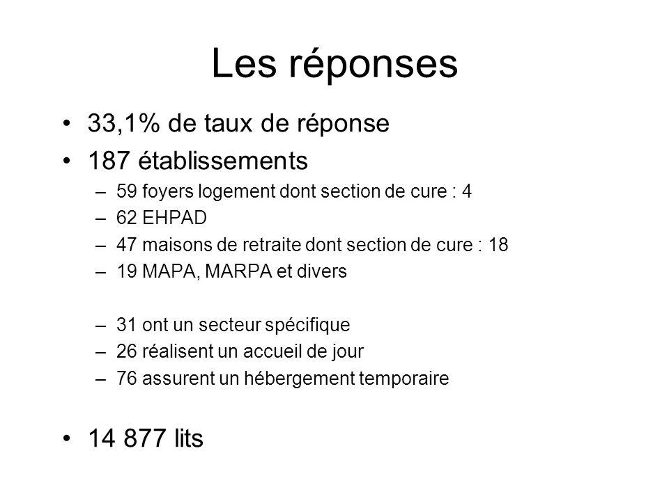 Les réponses 33,1% de taux de réponse 187 établissements 14 877 lits