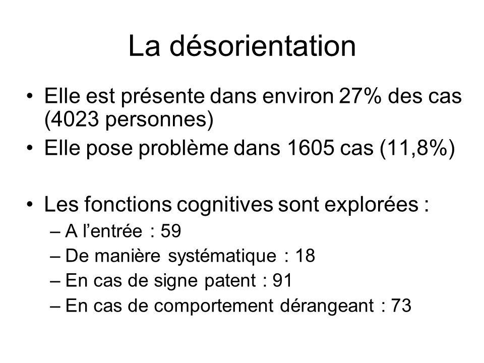 La désorientation Elle est présente dans environ 27% des cas (4023 personnes) Elle pose problème dans 1605 cas (11,8%)