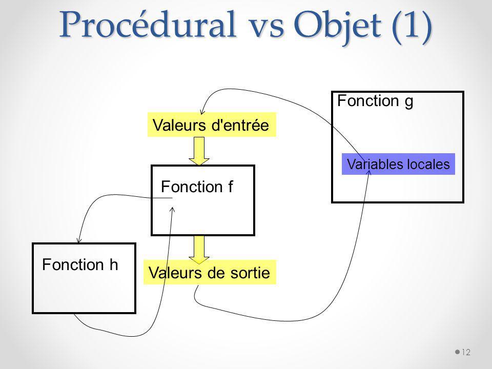 Procédural vs Objet (1) Fonction g Valeurs d entrée Fonction f