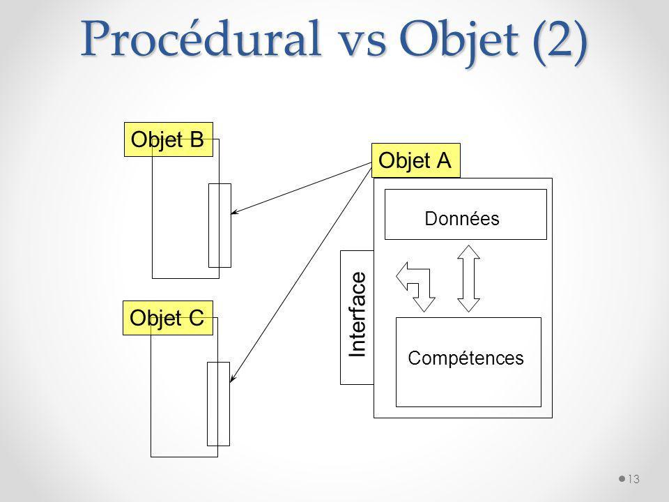 Procédural vs Objet (2) Objet B Objet A Interface Objet C Données
