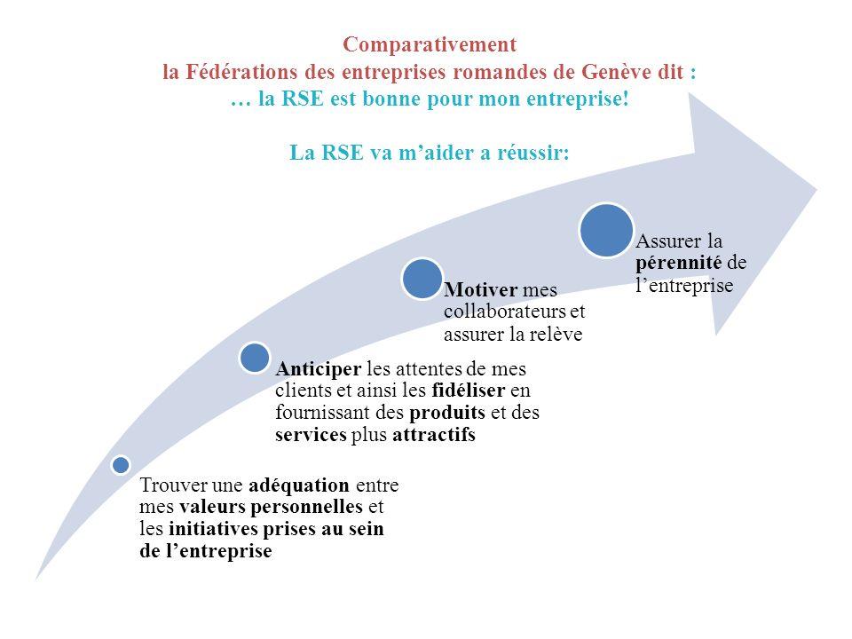 Comparativement la Fédérations des entreprises romandes de Genève dit : … la RSE est bonne pour mon entreprise! La RSE va m'aider a réussir: