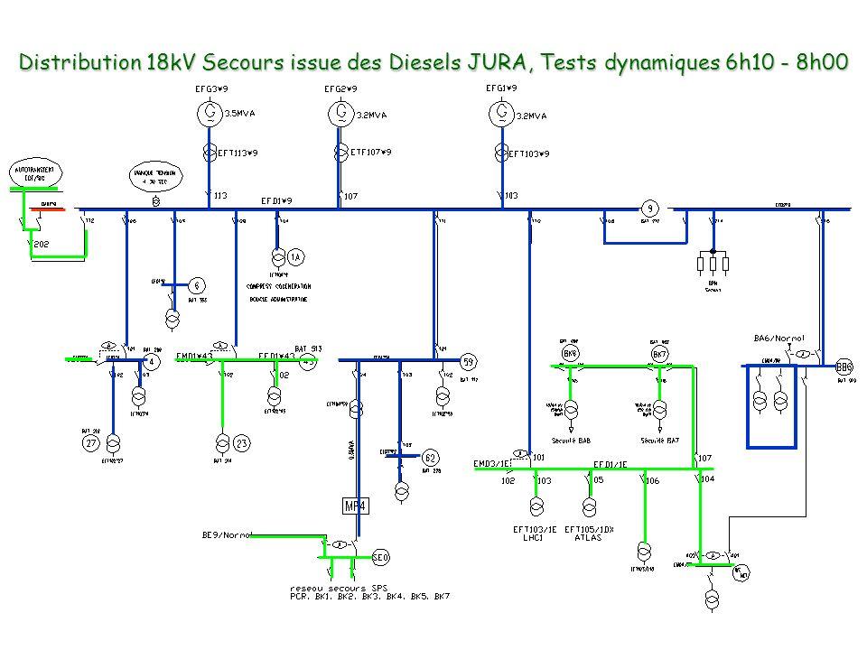 Distribution 18kV Secours issue des Diesels JURA, Tests dynamiques 6h10 - 8h00