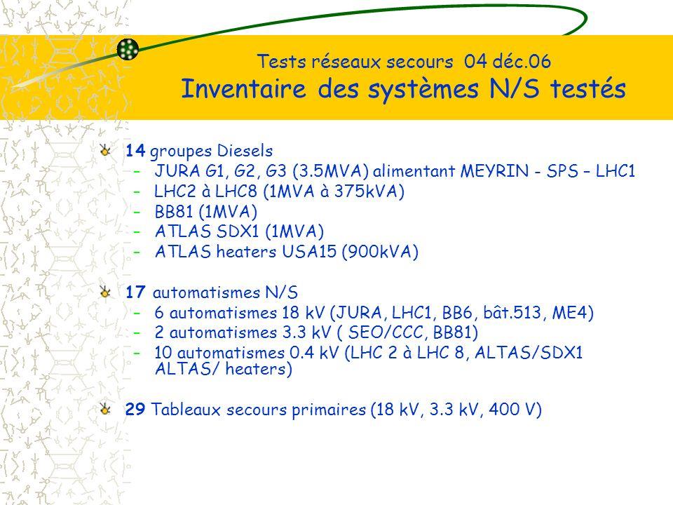 Tests réseaux secours 04 déc.06 Inventaire des systèmes N/S testés