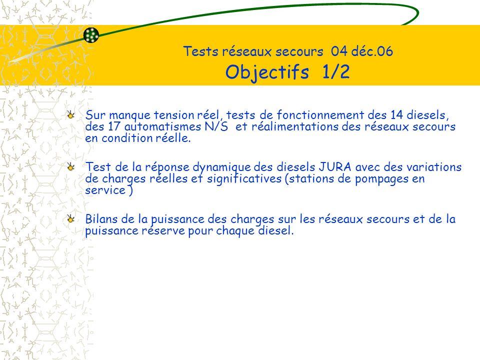 Tests réseaux secours 04 déc.06 Objectifs 1/2