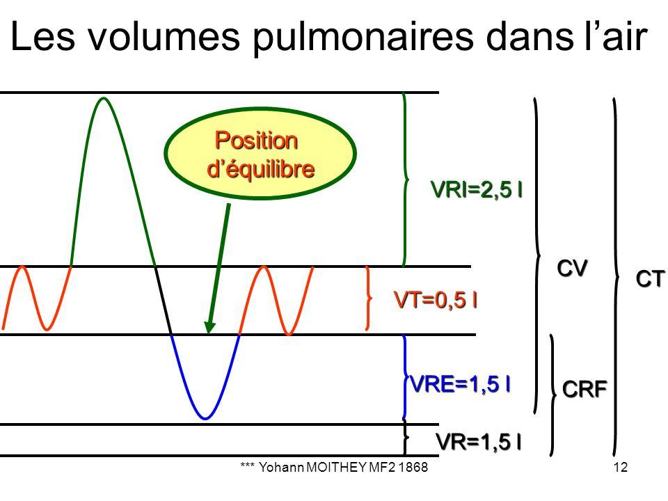 Les volumes pulmonaires dans l'air