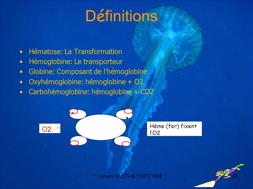 Définitions Hématose: La Transformation Hémoglobine: Le transporteur