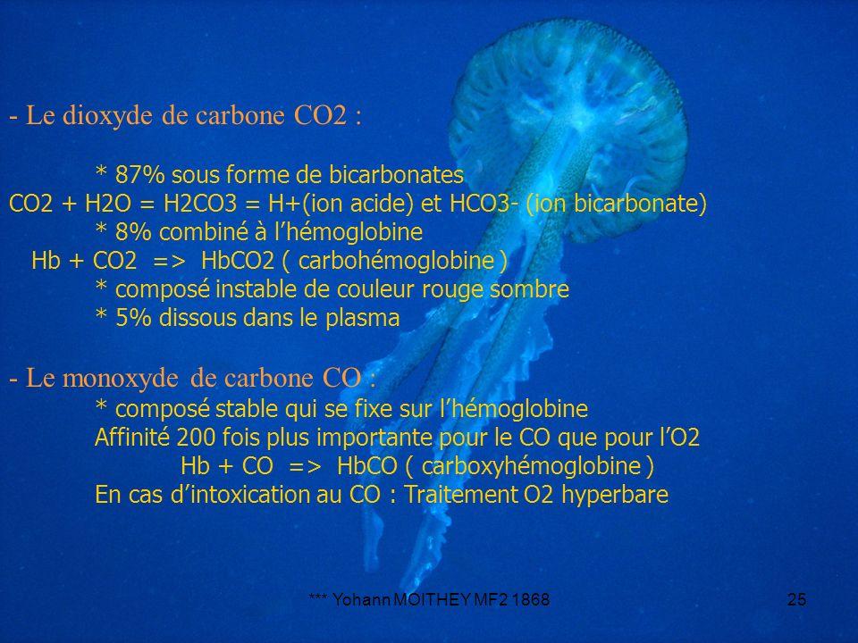 - Le dioxyde de carbone CO2 :