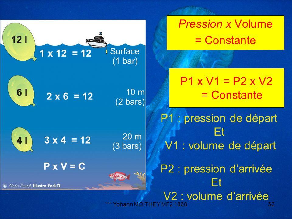 Pression x Volume = Constante P1 x V1 = P2 x V2 = Constante
