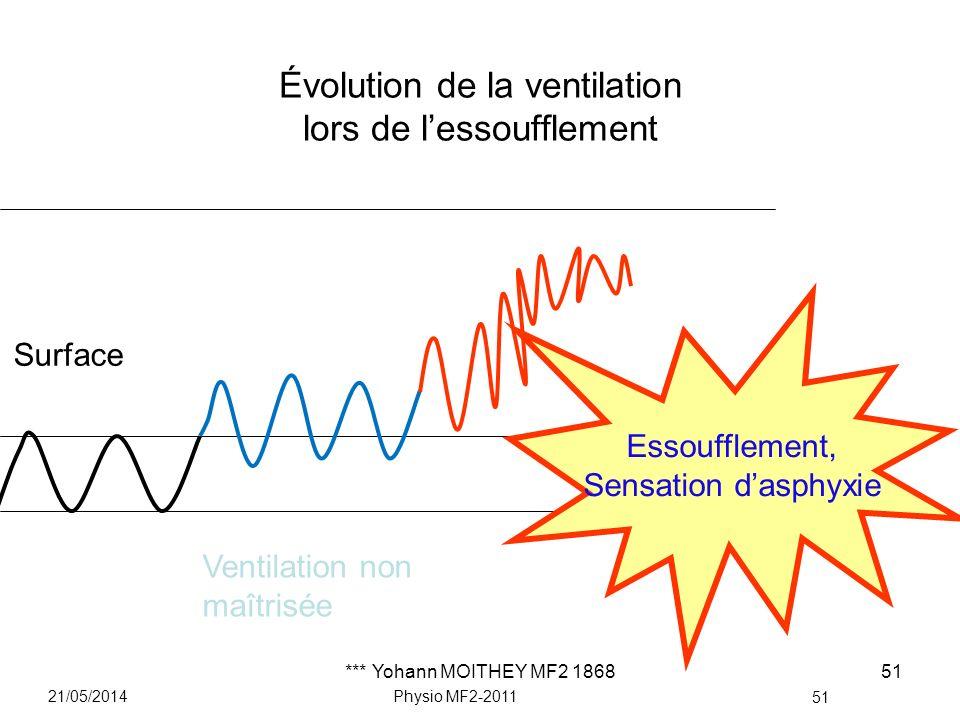 Évolution de la ventilation lors de l'essoufflement