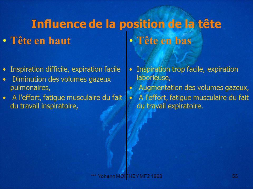 Influence de la position de la tête