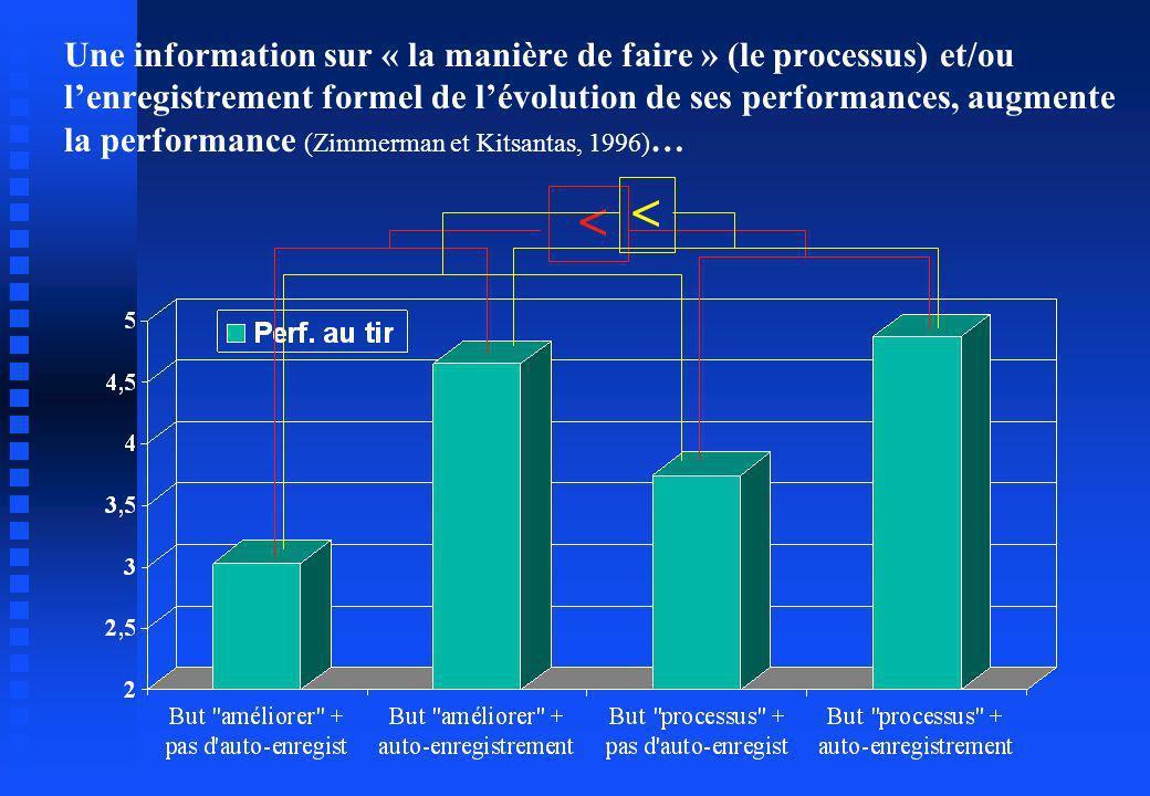 Une information sur « la manière de faire » (le processus) et/ou l'enregistrement formel de l'évolution de ses performances, augmente la performance (Zimmerman et Kitsantas, 1996)…