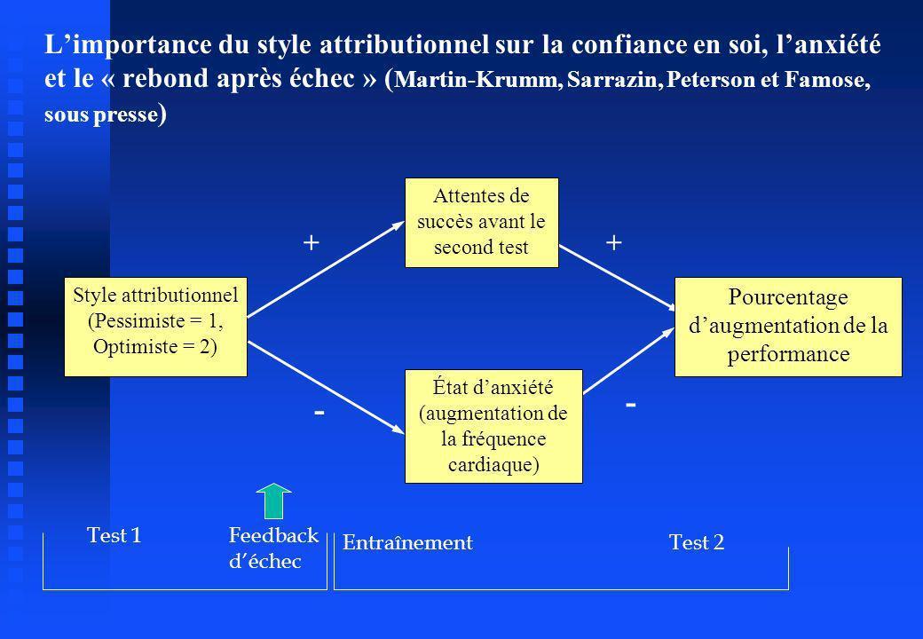 L'importance du style attributionnel sur la confiance en soi, l'anxiété et le « rebond après échec » (Martin-Krumm, Sarrazin, Peterson et Famose, sous presse)