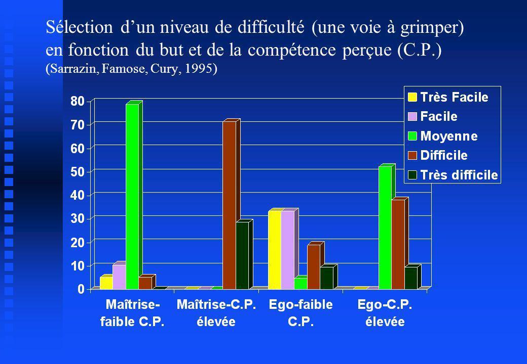 Sélection d'un niveau de difficulté (une voie à grimper) en fonction du but et de la compétence perçue (C.P.) (Sarrazin, Famose, Cury, 1995)