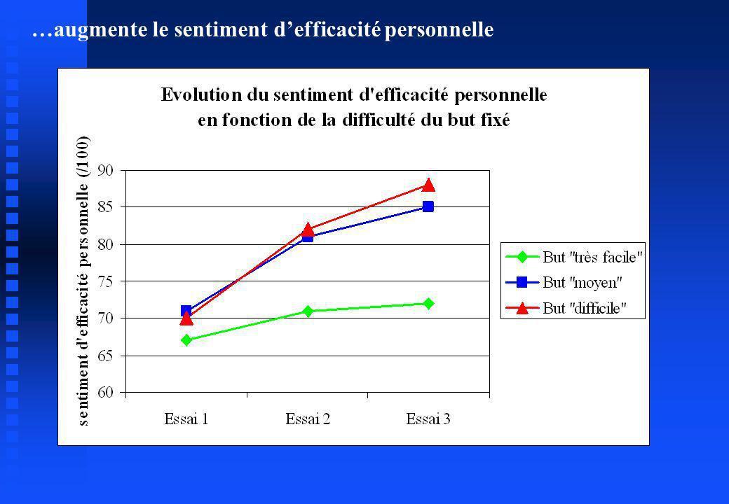 …augmente le sentiment d'efficacité personnelle
