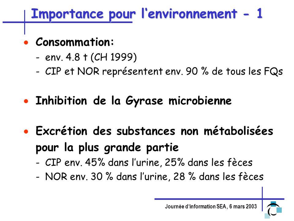 Importance pour l'environnement - 1