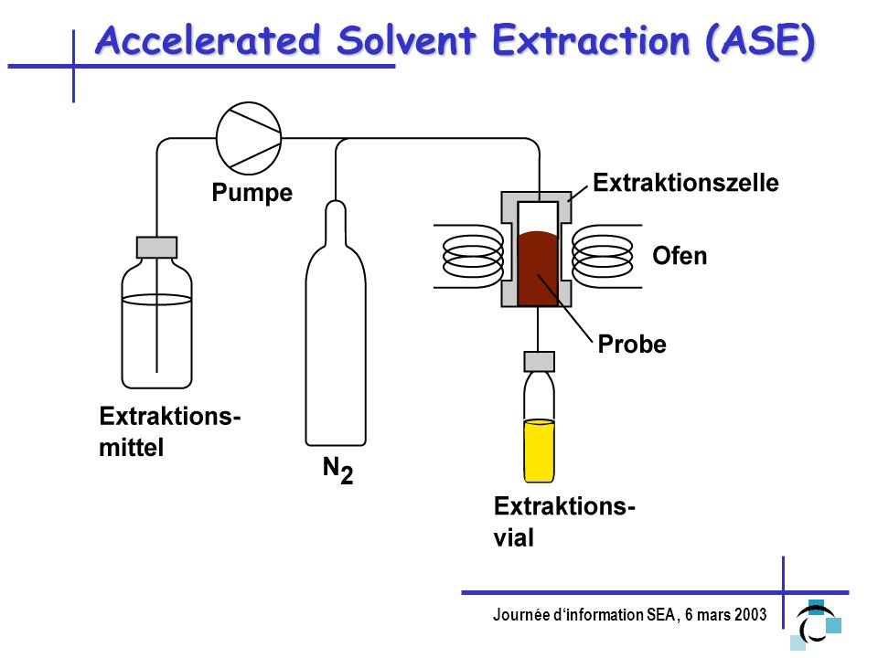 Accelerated Solvent Extraction (ASE)