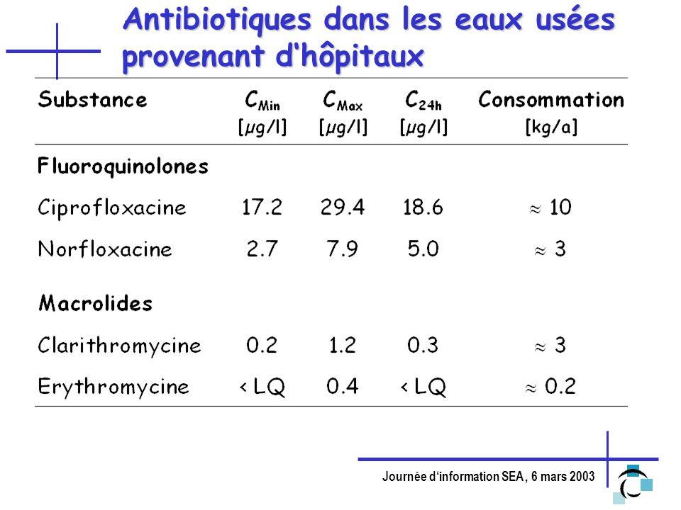 Antibiotiques dans les eaux usées provenant d'hôpitaux