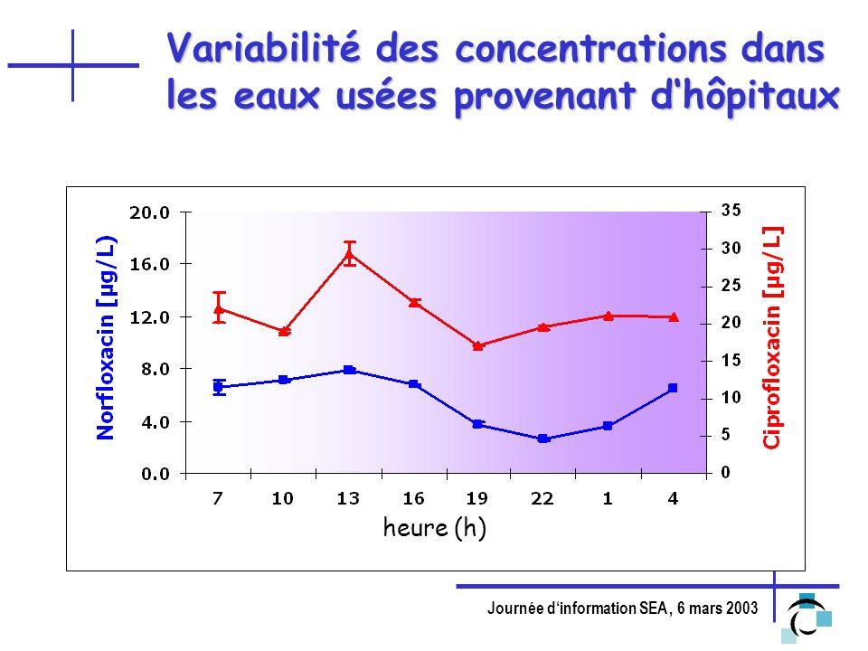 Variabilité des concentrations dans les eaux usées provenant d'hôpitaux