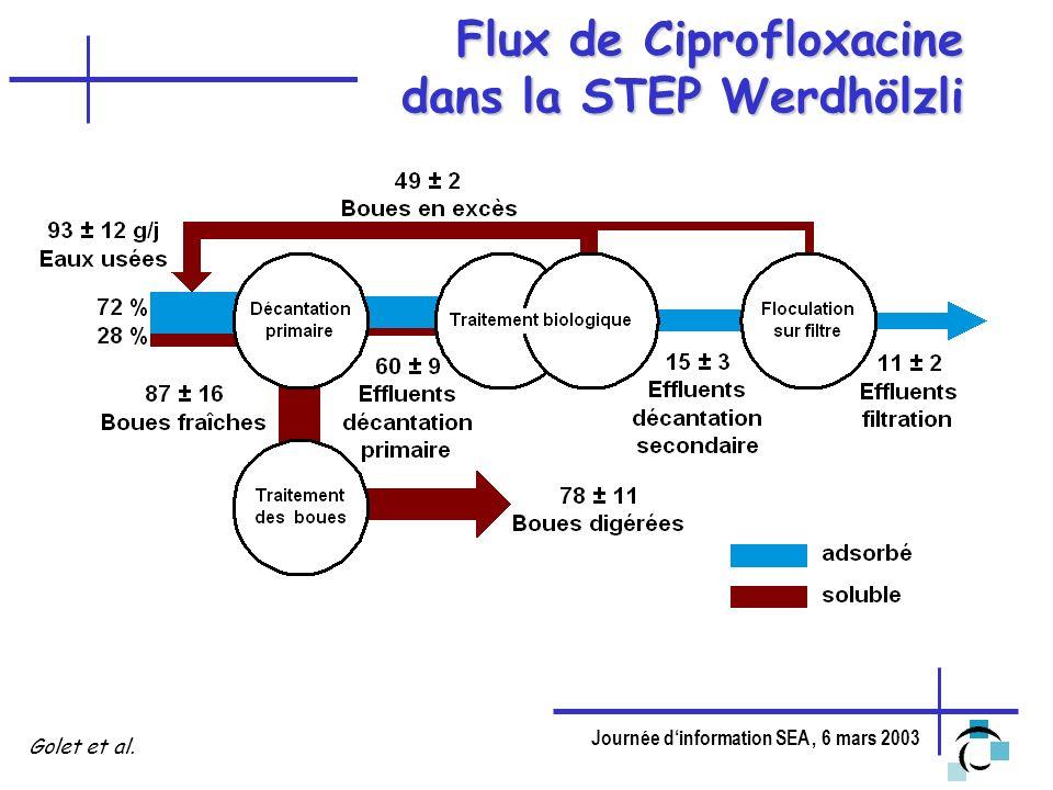 Flux de Ciprofloxacine dans la STEP Werdhölzli