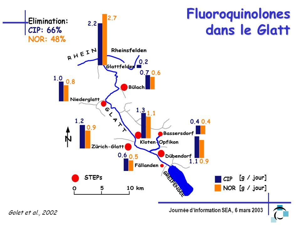 Fluoroquinolones dans le Glatt