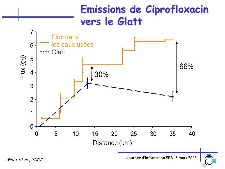 Emissions de Ciprofloxacin vers le Glatt