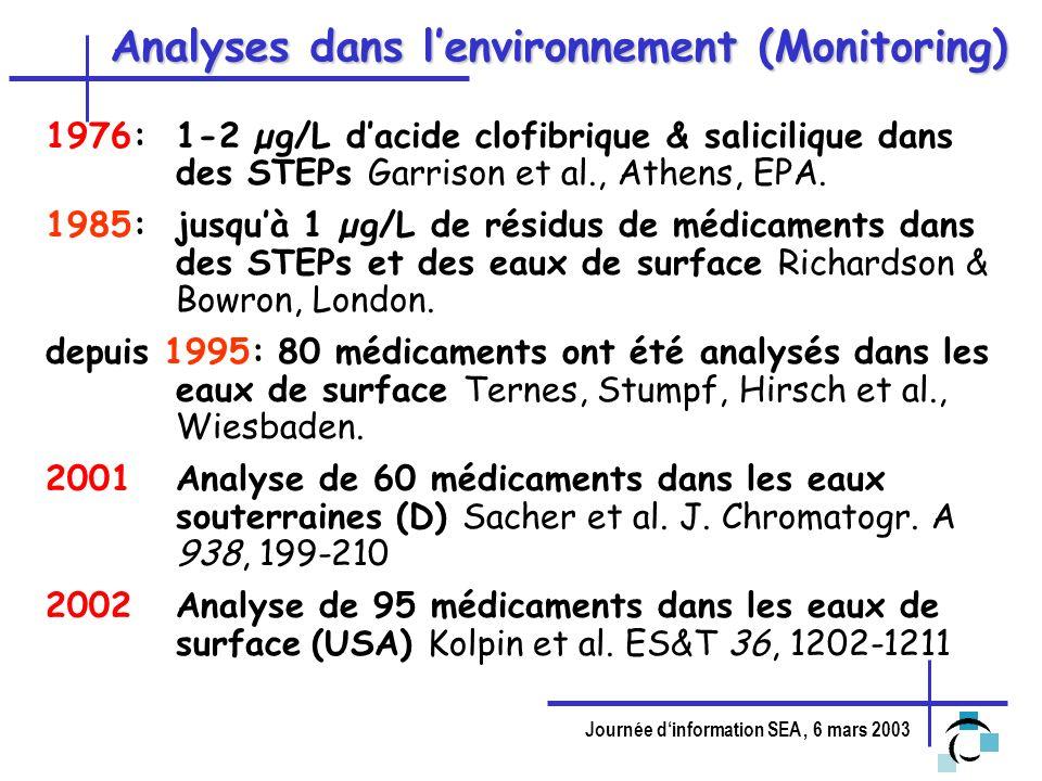 Analyses dans l'environnement (Monitoring)