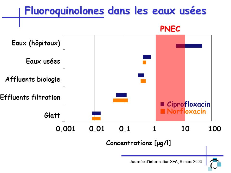 Fluoroquinolones dans les eaux usées
